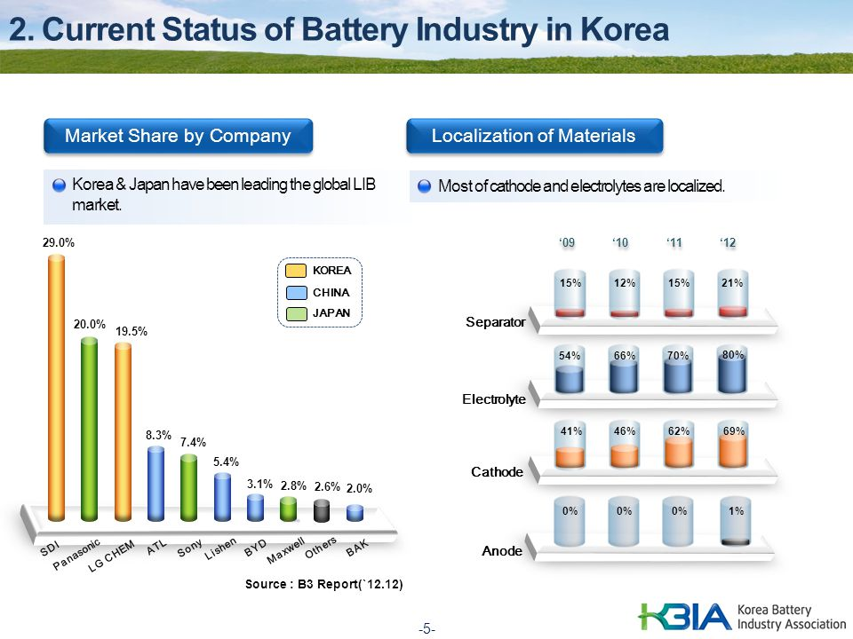 2. Current Status of Battery Industry in Korea