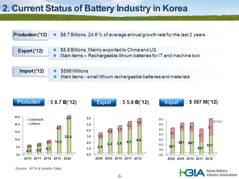 (Source : KITA & Industry Data)