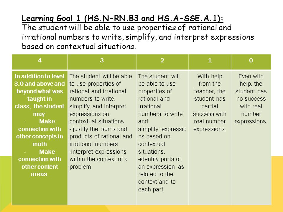 Learning Goal 1 (HS.N-RN.B3 and HS.A-SSE.A.1):