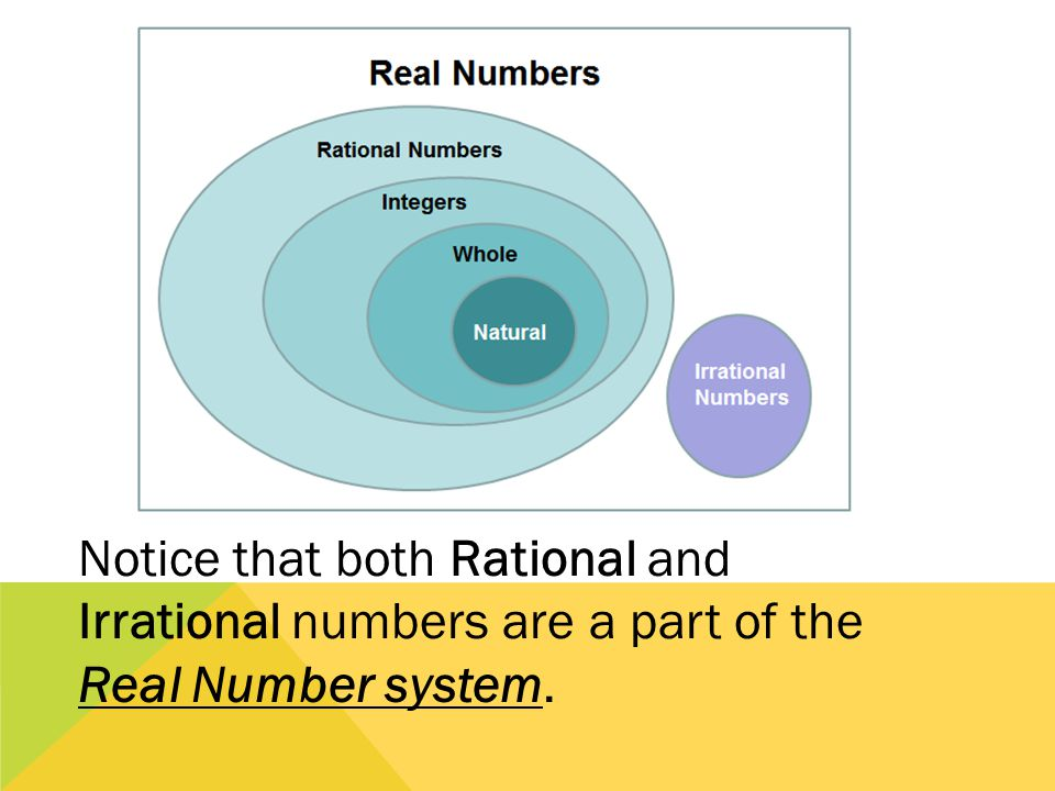 Notice that both Rational and Irrational numbers are a part of the Real Number system.