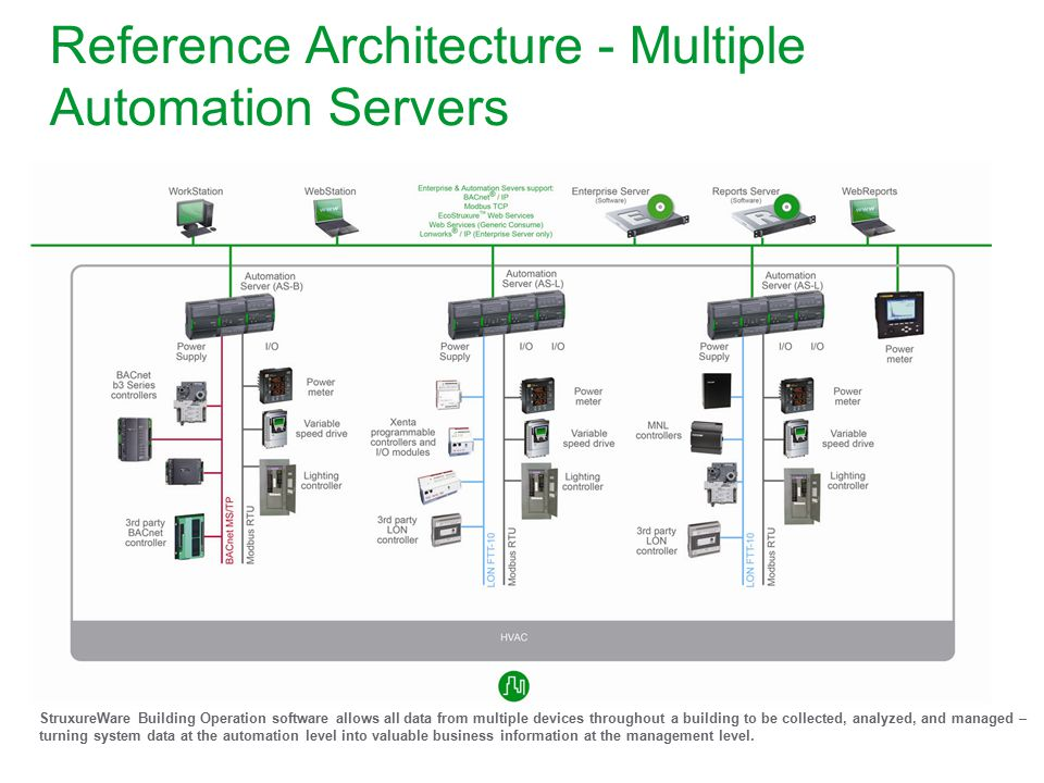 Reference Architecture - Multiple Automation Servers
