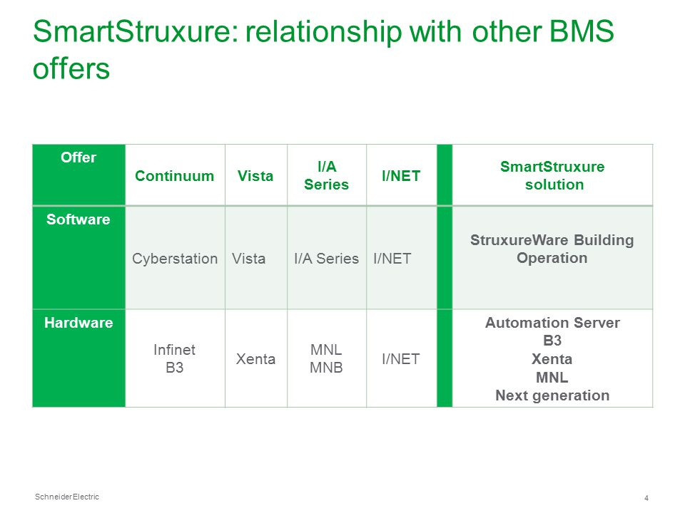 SmartStruxure: relationship with other BMS offers