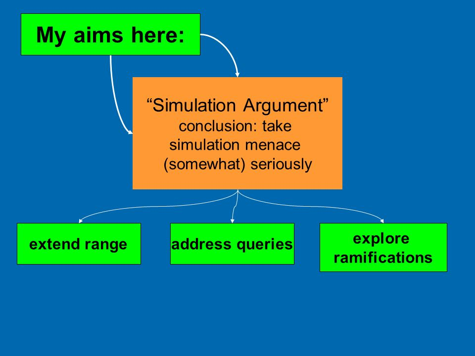 Simulation Argument