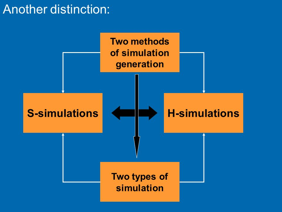 Another distinction: S-simulations H-simulations Two methods