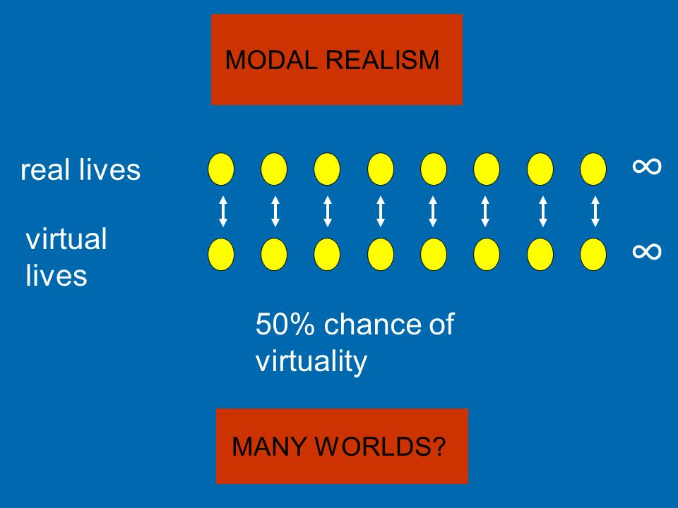 ∞ ∞ real lives virtual lives 50% chance of virtuality MODAL REALISM