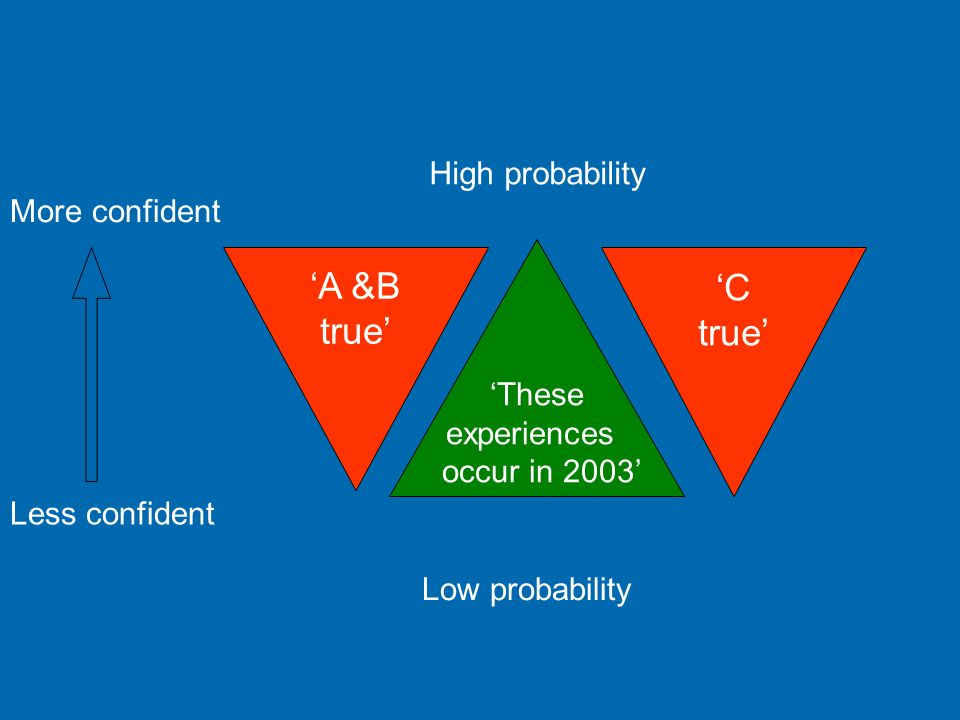 'A &B 'C true' true' High probability More confident 'These