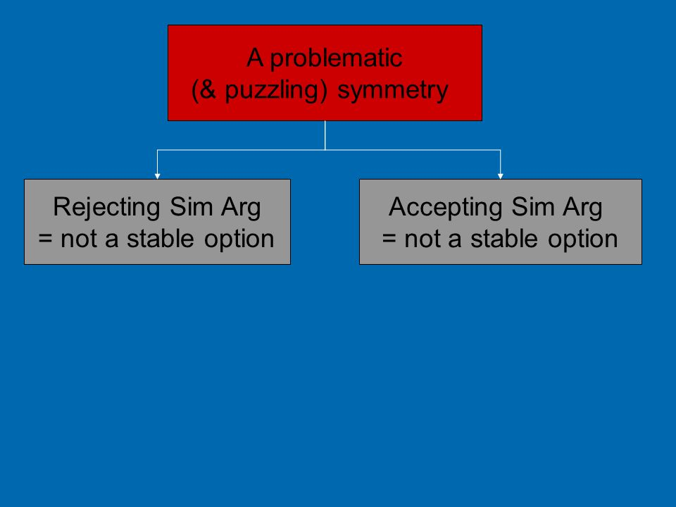 A problematic (& puzzling) symmetry. Rejecting Sim Arg. = not a stable option. Accepting Sim Arg.