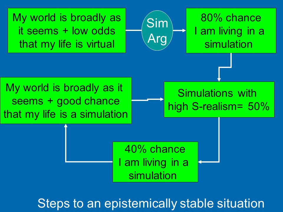 Steps to an epistemically stable situation
