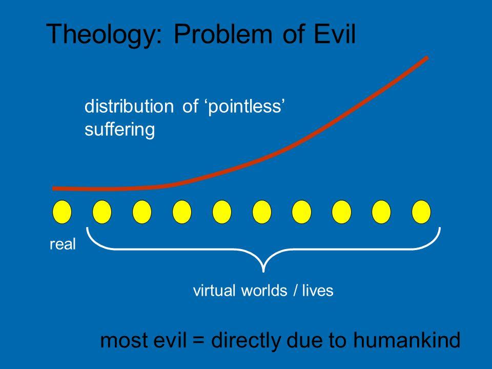 Theology: Problem of Evil