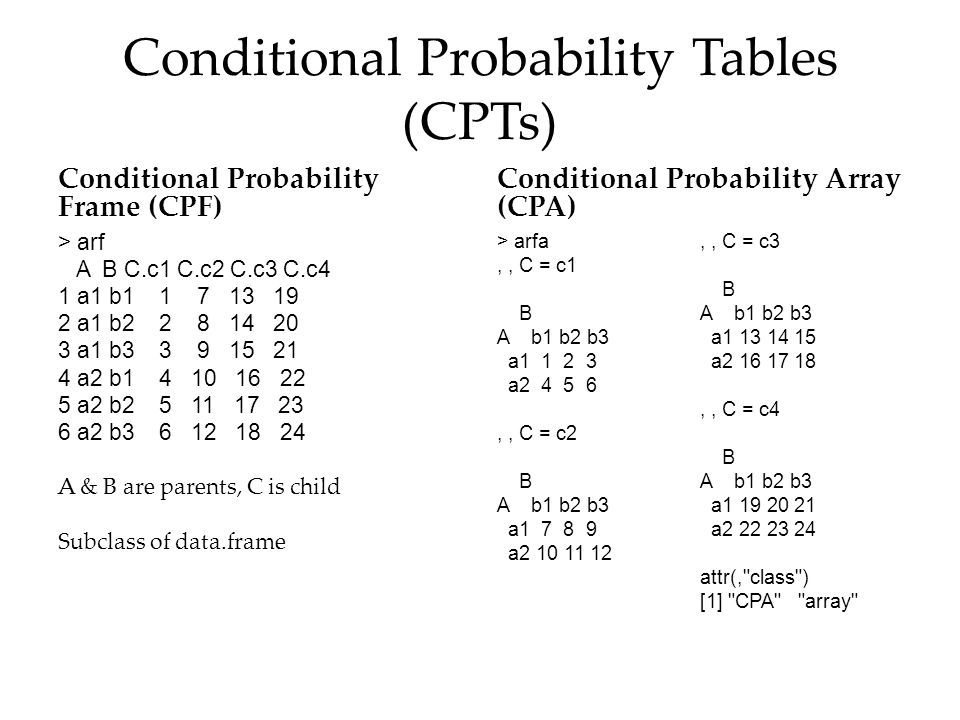 Conditional Probability Tables (CPTs)