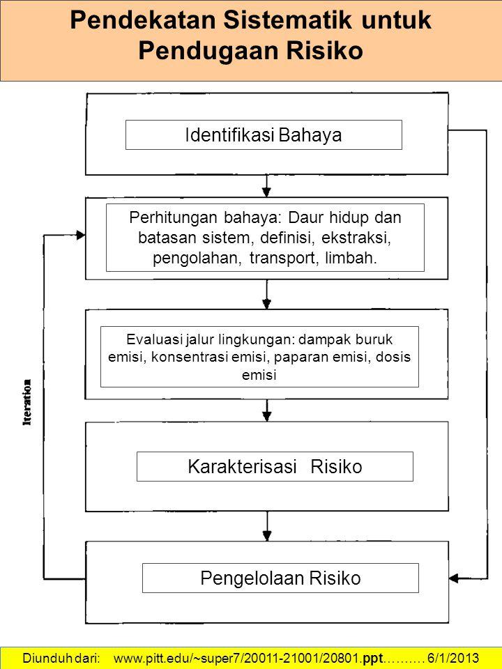 Pendekatan Sistematik untuk Pendugaan Risiko