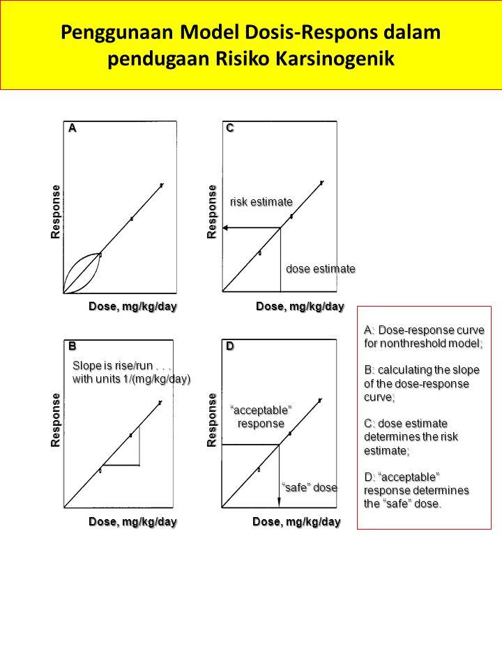 Penggunaan Model Dosis-Respons dalam pendugaan Risiko Karsinogenik
