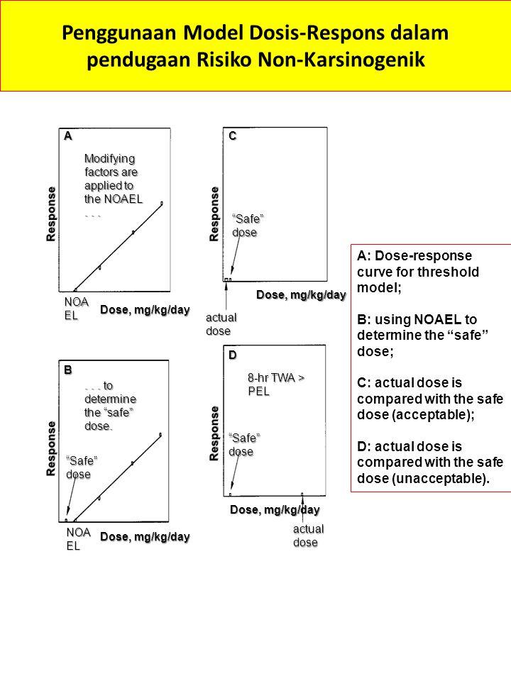 Penggunaan Model Dosis-Respons dalam pendugaan Risiko Non-Karsinogenik
