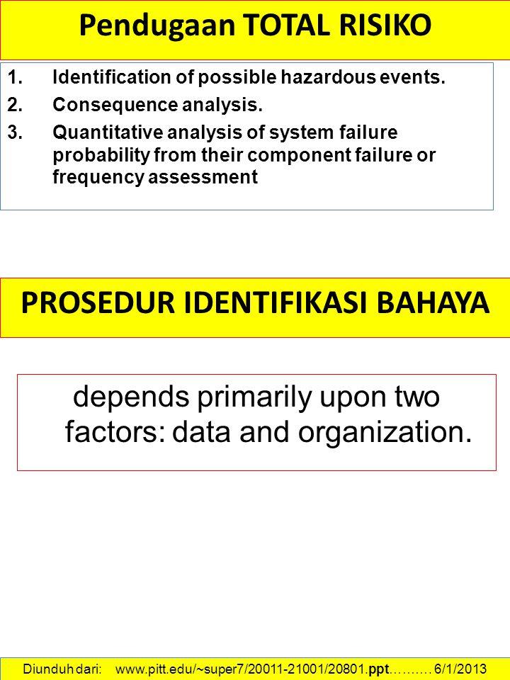 Pendugaan TOTAL RISIKO PROSEDUR IDENTIFIKASI BAHAYA