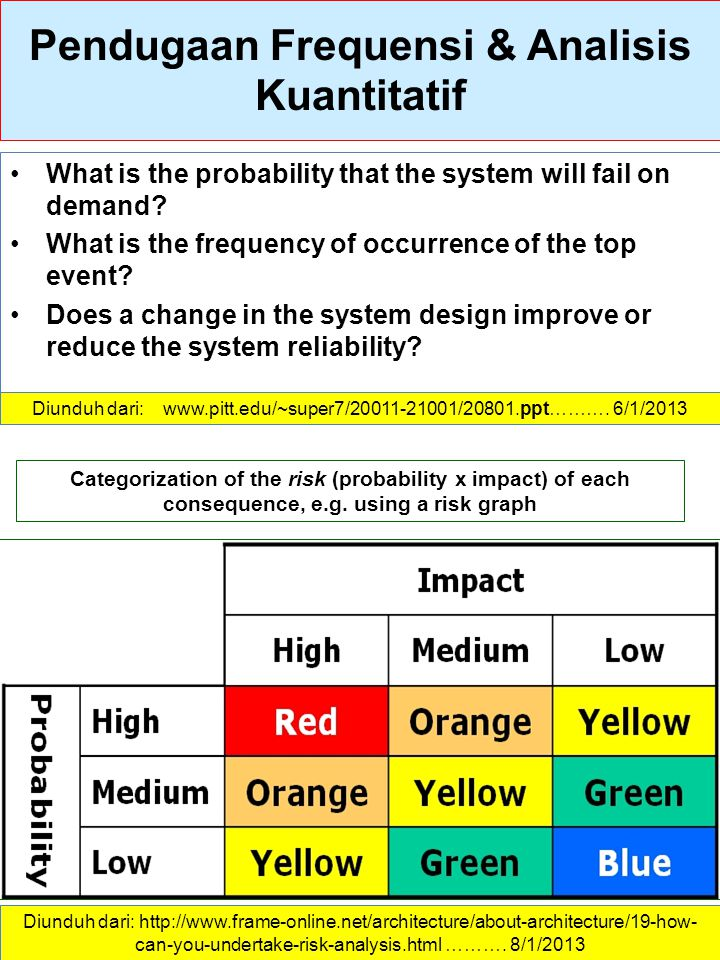 Pendugaan Frequensi & Analisis Kuantitatif