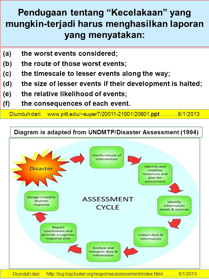 Diagram is adapted from UNDMTP/Disaster Assessment (1994)