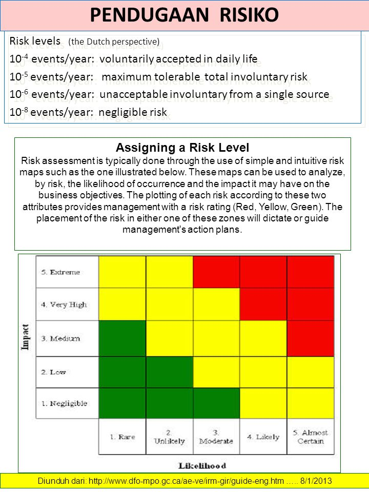 PENDUGAAN RISIKO Risk levels (the Dutch perspective)