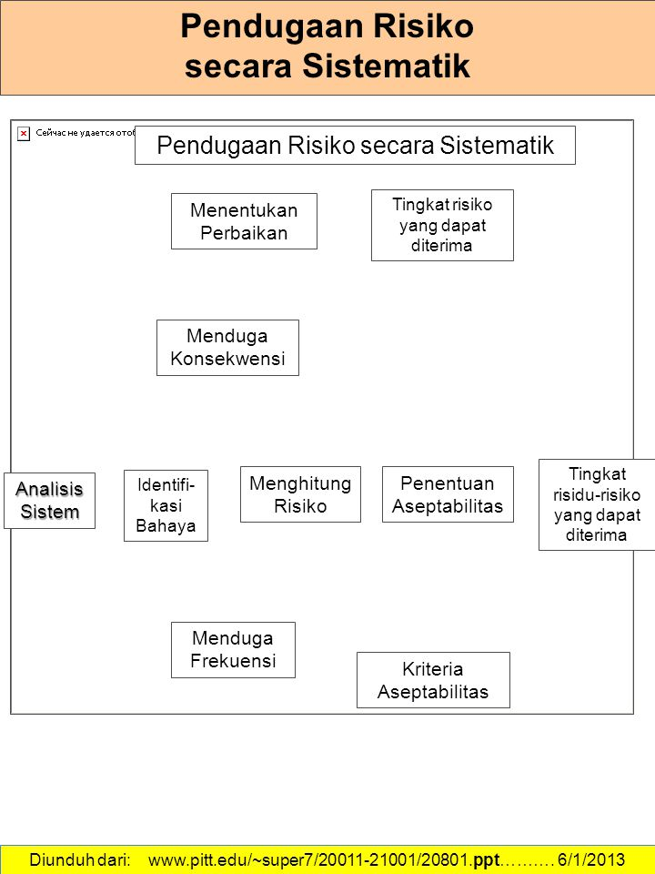 Pendugaan Risiko secara Sistematik