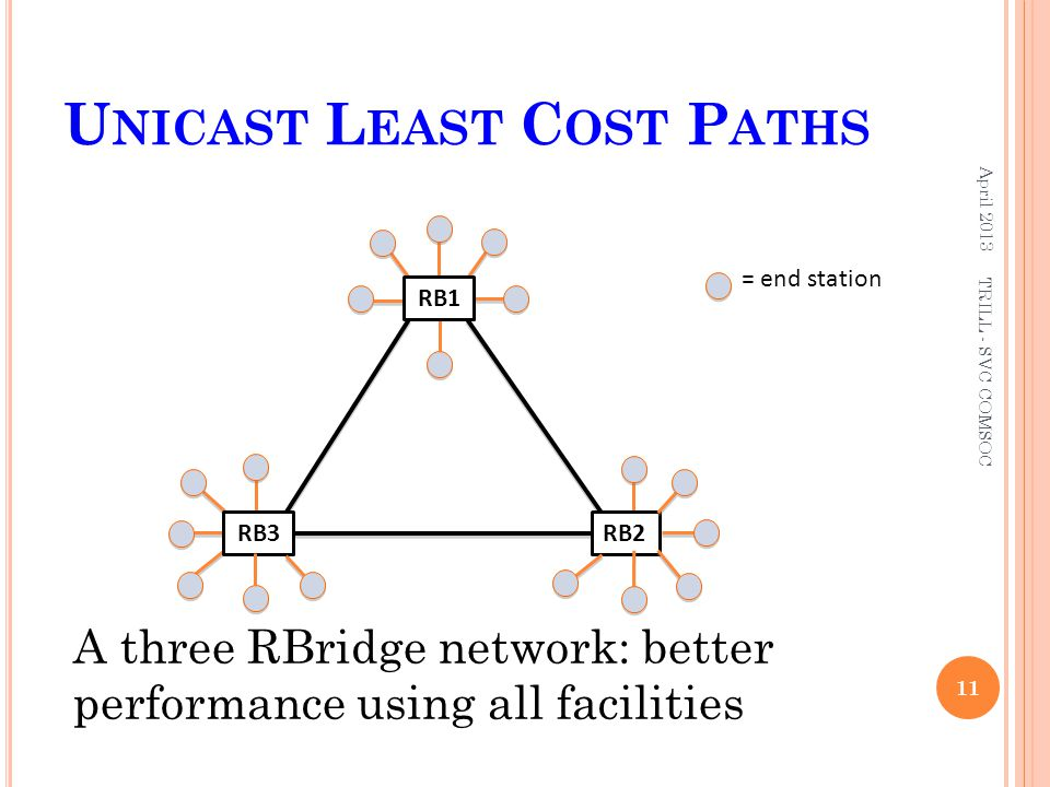 Unicast Least Cost Paths