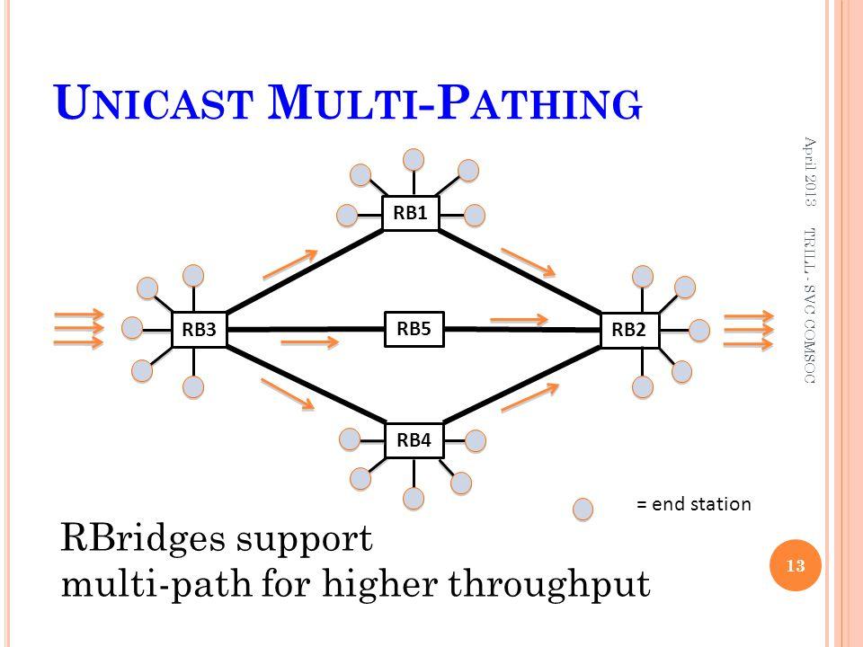 Unicast Multi-Pathing