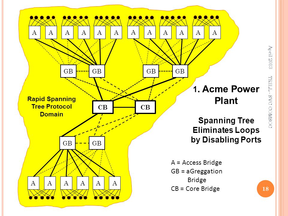 Plant 1. Acme Power Spanning Tree Eliminates Loops by Disabling Ports