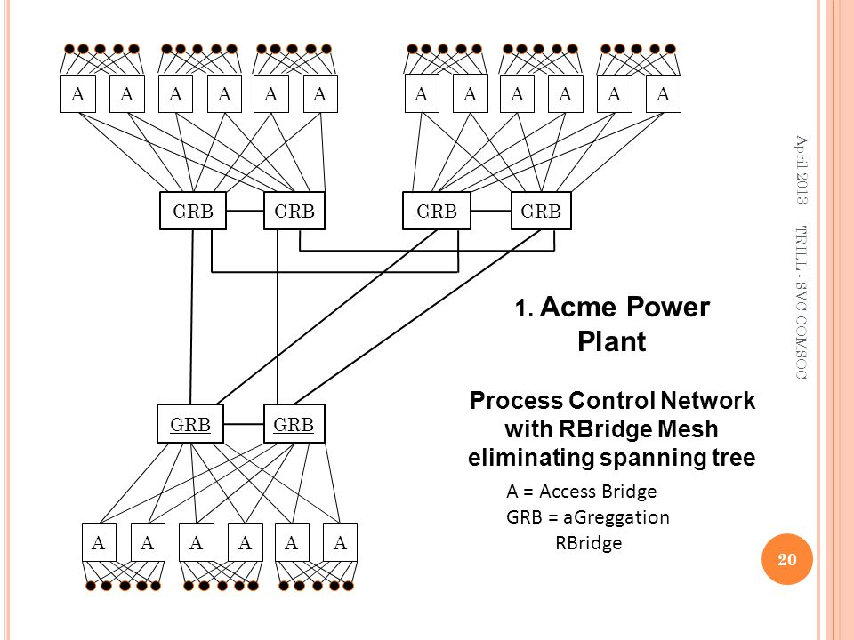 Process Control Network with RBridge Mesh eliminating spanning tree