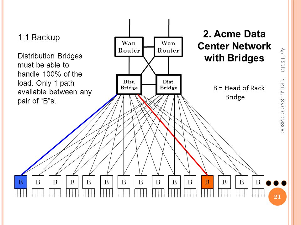 2. Acme Data Center Network with Bridges