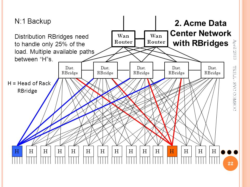 2. Acme Data Center Network with RBridges