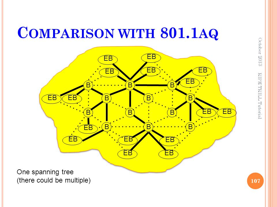 Comparison with 801.1aq EB EB EB EB EB EB B B B EB EB B B B B B B EB