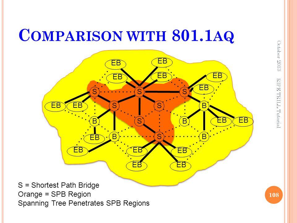 Comparison with 801.1aq EB EB EB EB EB EB S S S EB EB S S B B S B EB