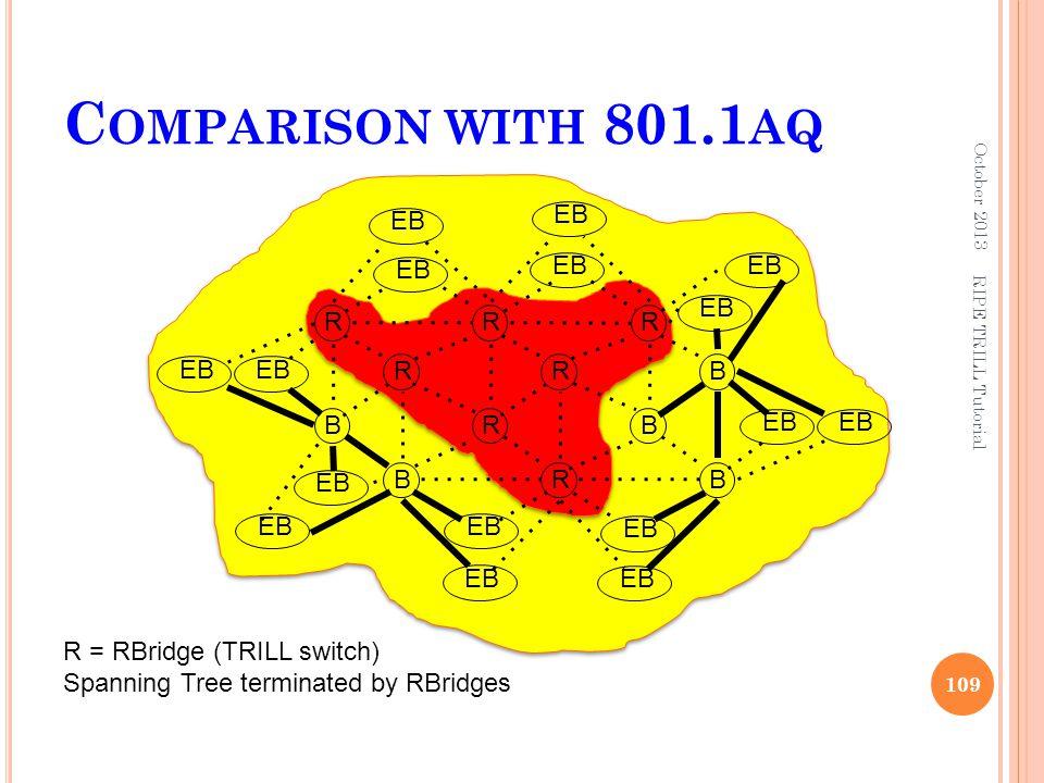 Comparison with 801.1aq EB EB EB EB EB EB R R R EB EB R R B B R B EB