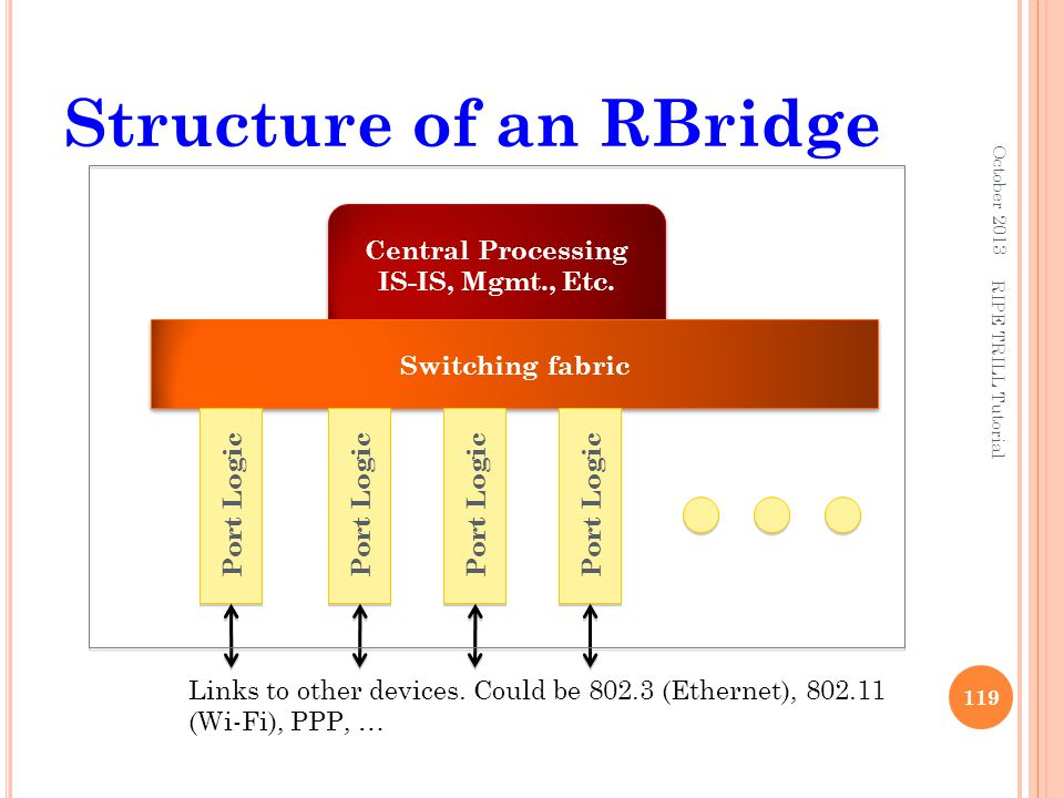 Structure of an RBridge