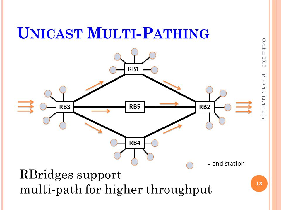 Unicast Multi-Pathing