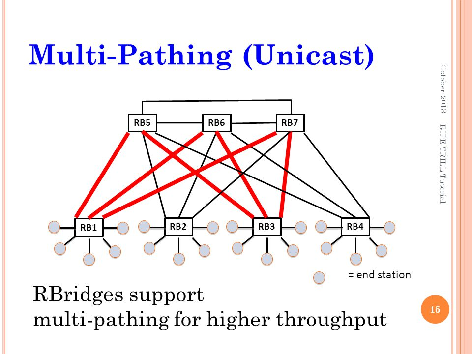 Multi-Pathing (Unicast)