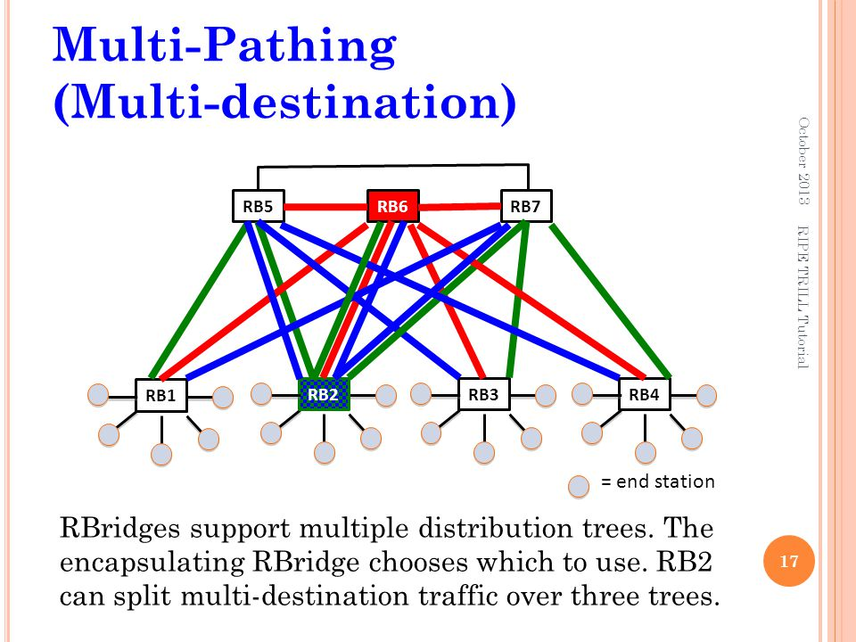 Multi-Pathing (Multi-destination)