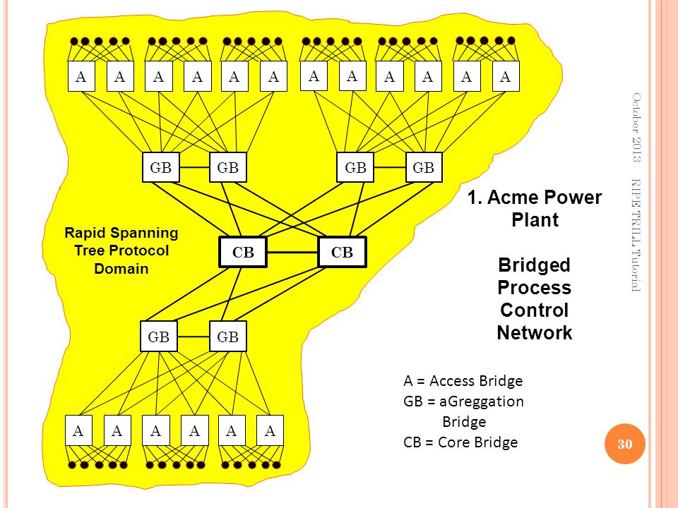 Bridged Process Control Network Rapid Spanning Tree Protocol