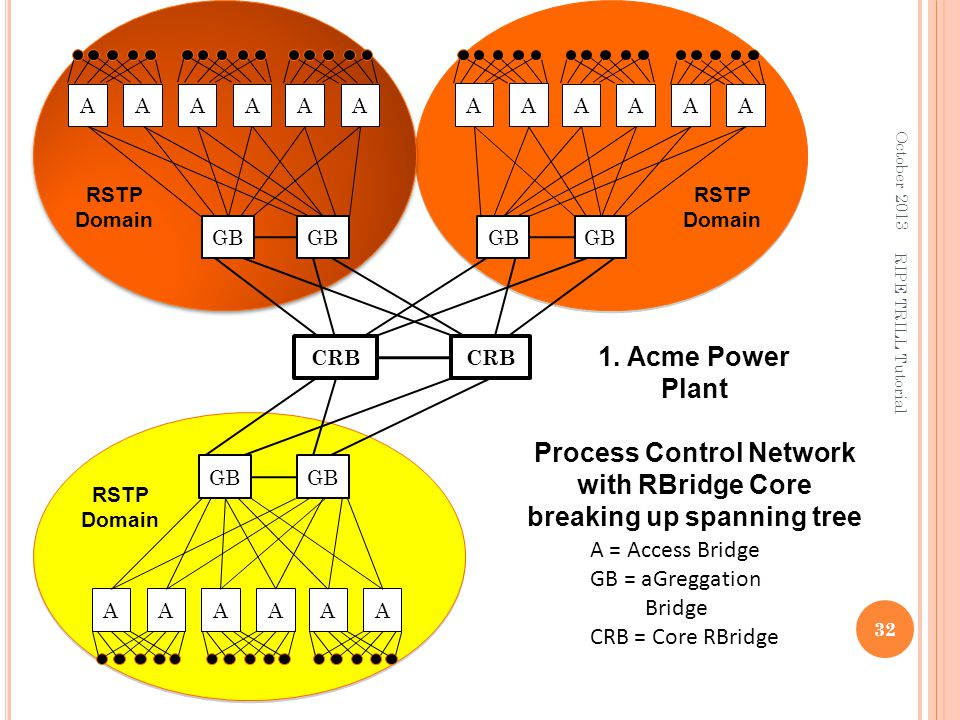 Process Control Network with RBridge Core breaking up spanning tree