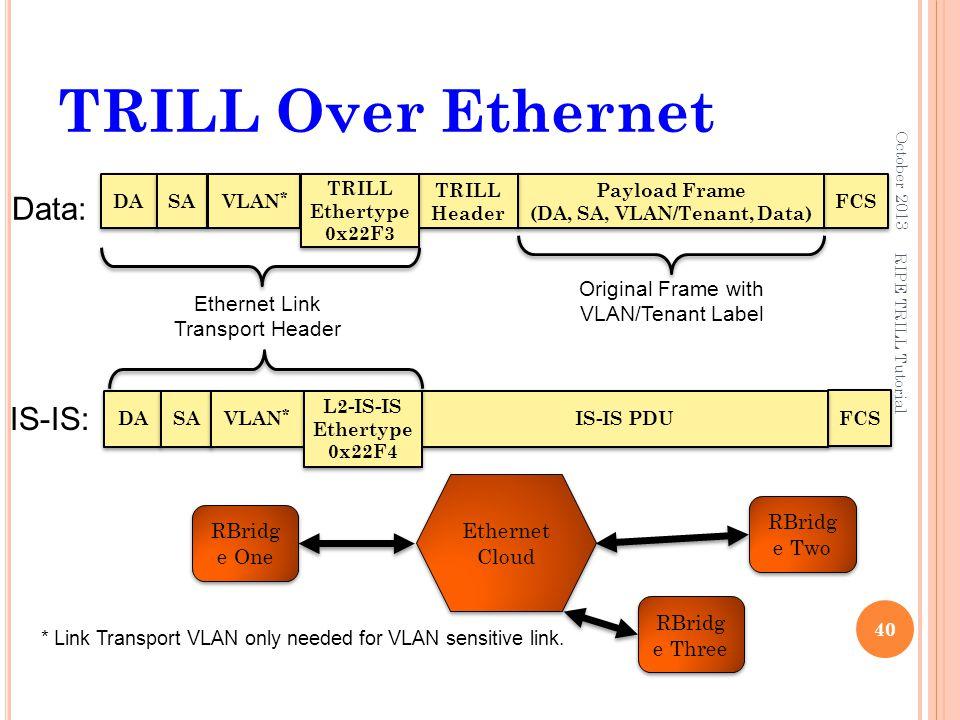 Payload Frame (DA, SA, VLAN/Tenant, Data)