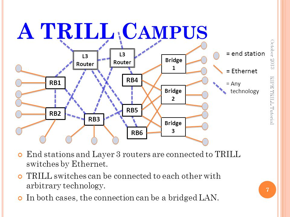October 2013 A TRILL Campus. = end station. = Ethernet. = Any technology. RB1. RB2. L3 Router.
