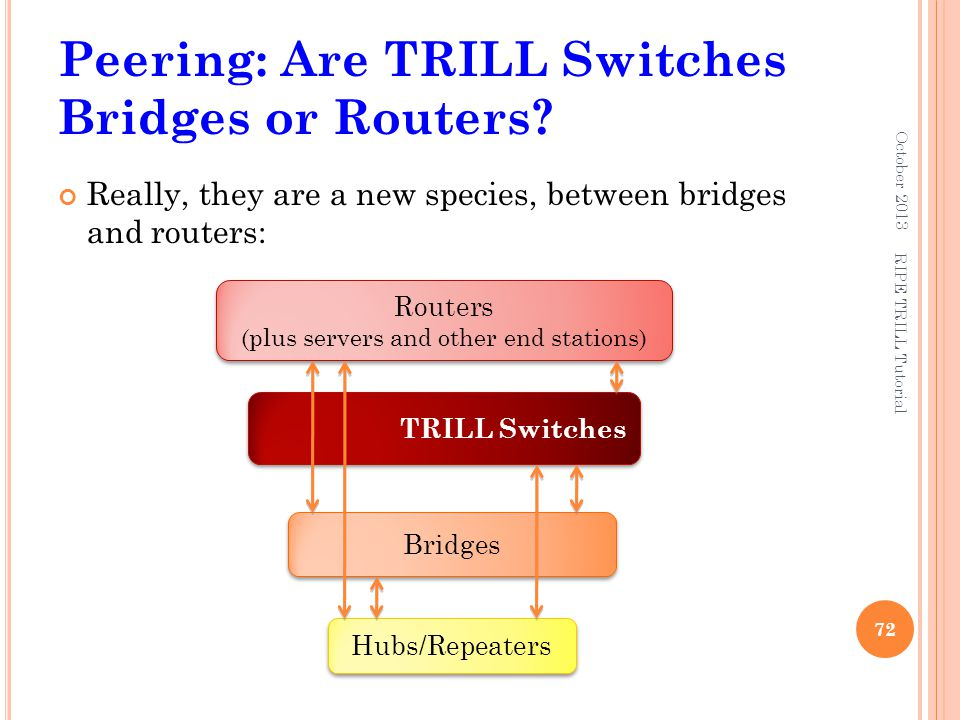 Peering: Are TRILL Switches Bridges or Routers