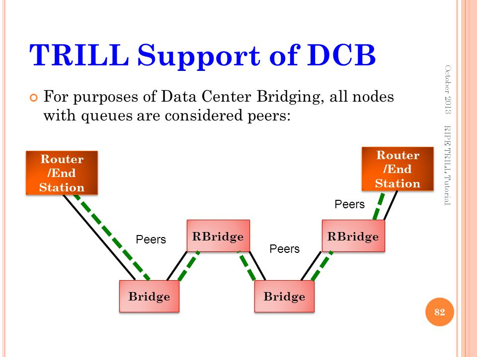 TRILL Support of DCB October 2013. For purposes of Data Center Bridging, all nodes with queues are considered peers: