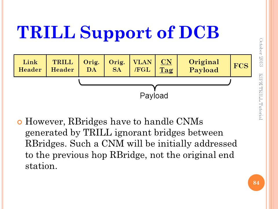 TRILL Support of DCB October 2013. Link Header. TRILL Header. Orig. DA. Orig. SA. VLAN /FGL. CN Tag.