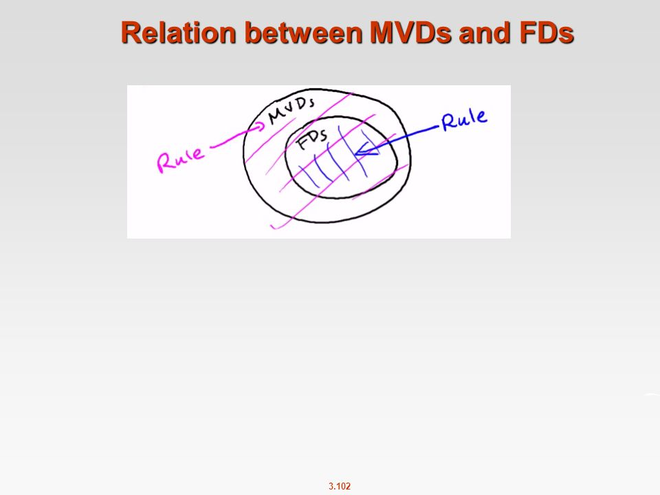 Relation between MVDs and FDs