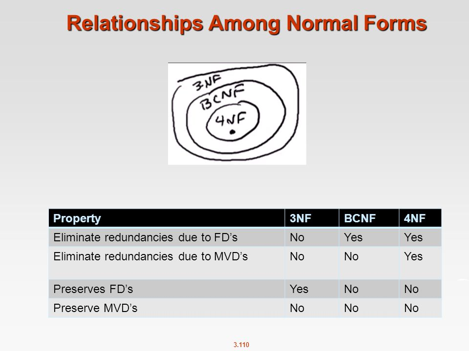 Relationships Among Normal Forms