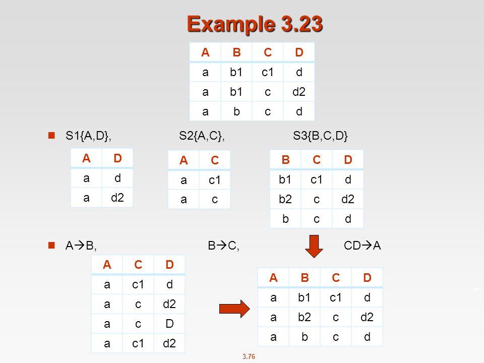 Example 3.23 A B C D a b1 c1 d c d2 b S1{A,D}, S2{A,C}, S3{B,C,D}