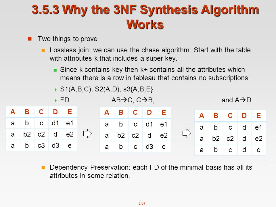 3.5.3 Why the 3NF Synthesis Algorithm Works