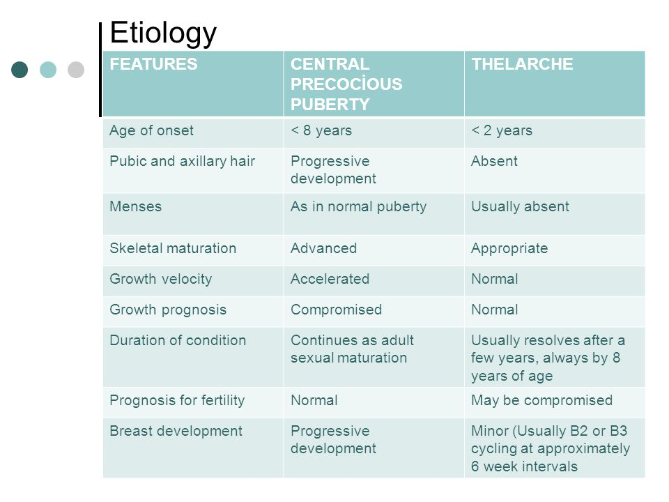 Etiology FEATURES CENTRAL PRECOCİOUS PUBERTY THELARCHE Age of onset