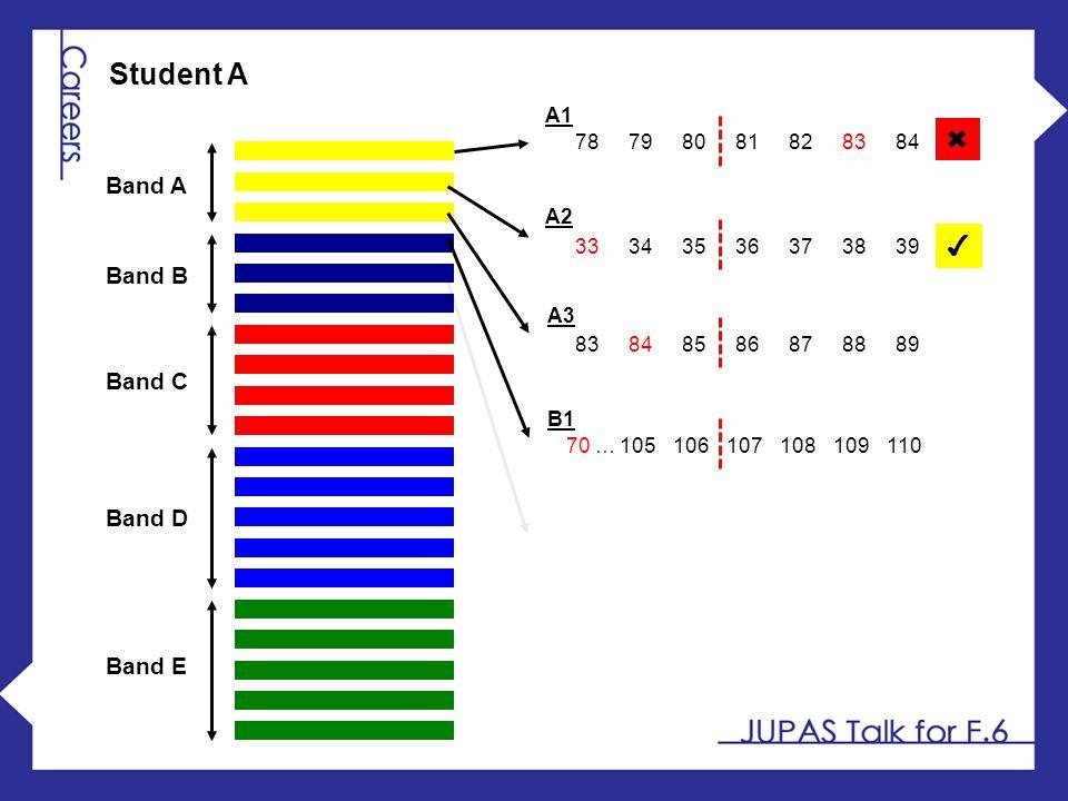 Student A ✖ ✔ Band A Band B Band C Band D Band E A1