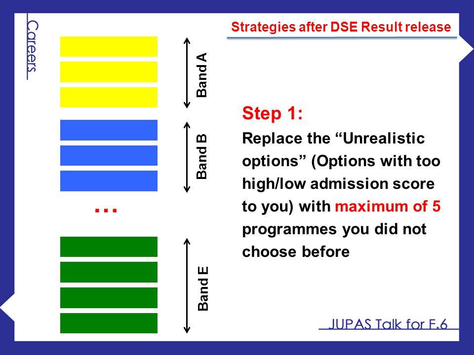 Strategies after DSE Result release