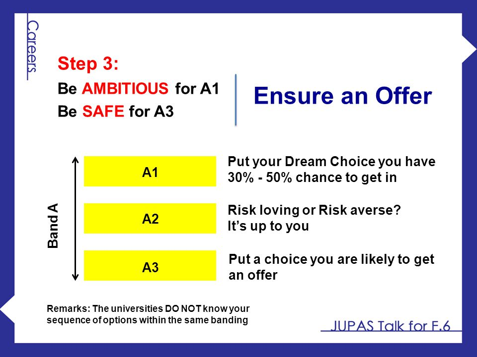Ensure an Offer Step 3: Be AMBITIOUS for A1 Be SAFE for A3
